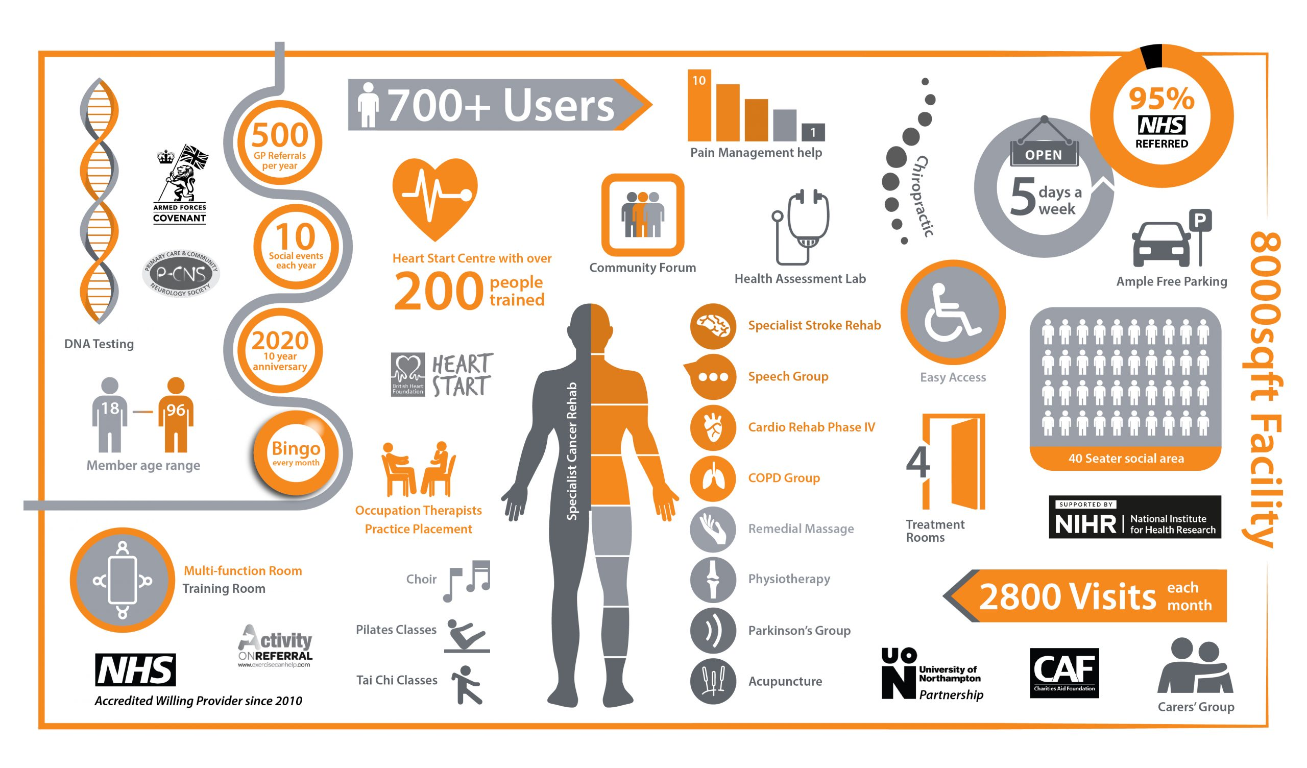 The Reach for health Centre New site infographic Oct2020